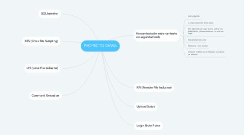 Mind Map: PROYECTO DVWA