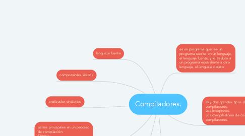 Mind Map: Compiladores.