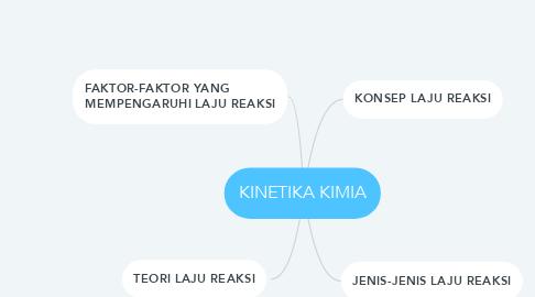 Mind Map: KINETIKA KIMIA