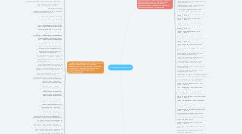 Mind Map: Менеджер по проектам