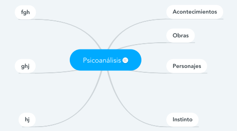 Mind Map: Psicoanálisis