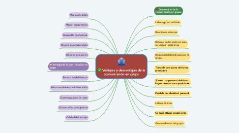 Mind Map: Ventajas y desventajas de la comunicación en grupo