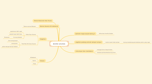Mind Map: BIOMA SAVANA
