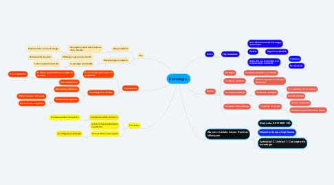 Mind Map: Estrategia.