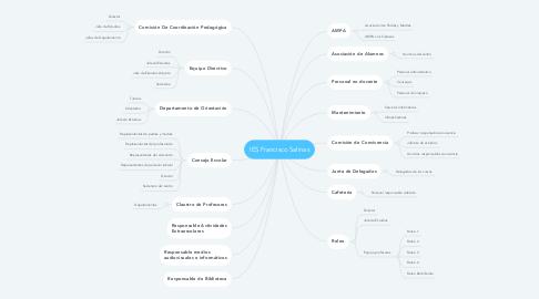 Mind Map: IES Francisco Salinas