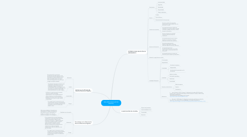 Mind Map: RECURSO EDUCATIVO DIGITAL