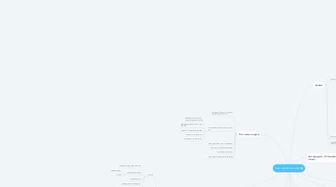 Mind Map: Рост онлайн-школы