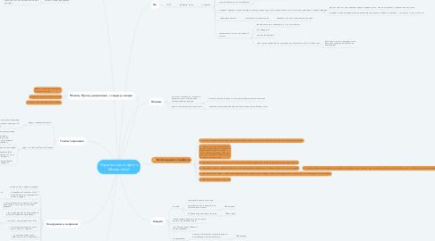 Mind Map: Стратегия для таргета @korea.tomsk
