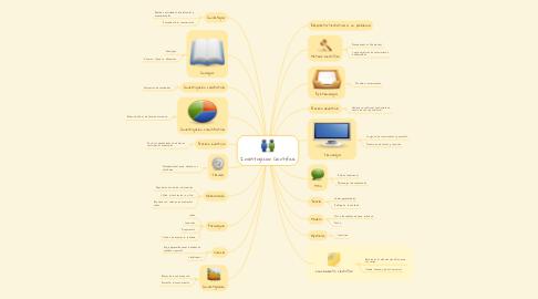 Mind Map: Investigación Cientifica
