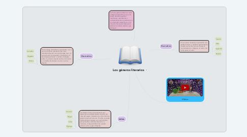 Mind Map: Los géneros literarios