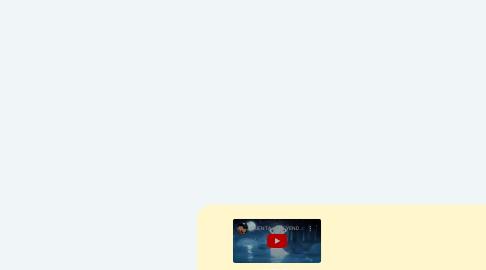 Mind Map: LEYENDA