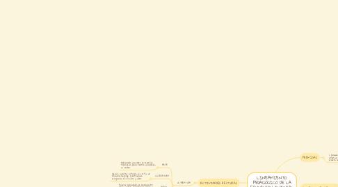 Mind Map: LINEAMIENTO PEDAGÓGICO DE LA EDUCACIÓN INICIAL