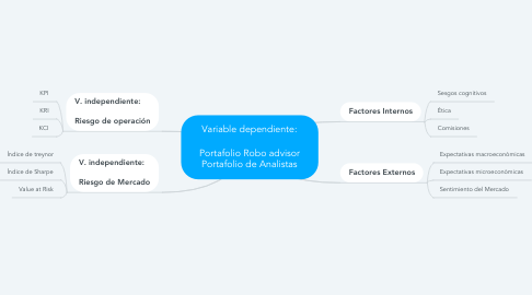 Mind Map: Variable dependiente:  Portafolio Robo advisor Portafolio de Analistas