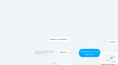 Mind Map: Networked Learning Disposition