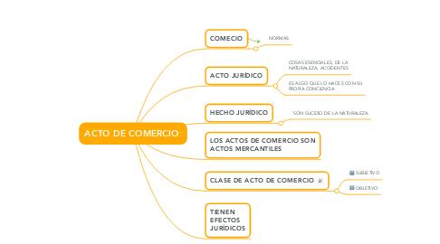 Mind Map: ACTO DE COMERCIO: