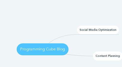 Mind Map: Programming Cube Blog