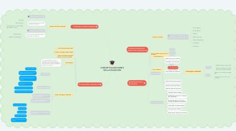 Mind Map: CONCEPTUALIZACIONES DE LA EDUCACION