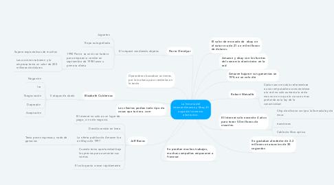 Mind Map: La historia del internet-Amazon y Ebay-El auge del comercio electronico.