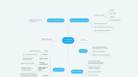 Mind Map: metodología participativa