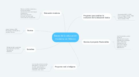 Mind Map: Bases de la educación moderna en México