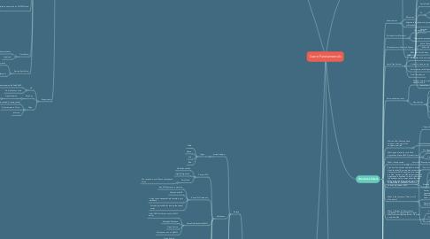 Mind Map: Azure Fundamentals