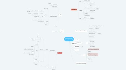 Mind Map: Stärken