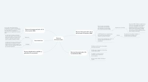 Mind Map: Normas Internacionales