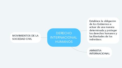 Mind Map: DERECHO INTERNACIONAL  HUMANOS