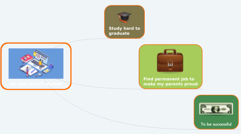 Mind Map: My goal as ICT student