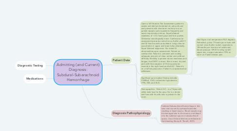 Mind Map: Admitting (and Current) Diagnosis: Subdural-Subarachnoid Hemorrhage
