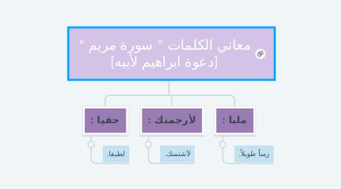 """Mind Map: معاني الكلمات """" سورة مريم """" [دعوة ابراهيم لأبيه]"""