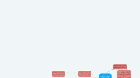 Mind Map: LA ANTINOMIA Y LA ANALOGÍA COMO TÉCNICAS DE INTERPRETACIÓN