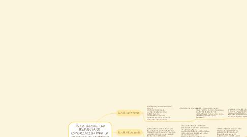 Mind Map: PAULO FREIRE: UNA PROPUESTA DE  COMUNICACIÓN PARA LA  EDUCACIÓN EN AMÉRICA LATINA