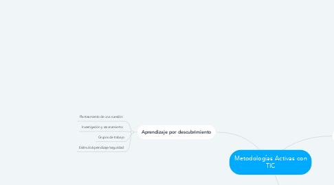 Mind Map: Metodologías Activas con TIC