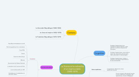 Mind Map: La France et la recherche d'un régime stable (1848-1879)