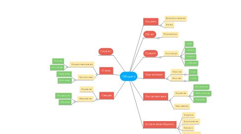 Mind Map: Общага