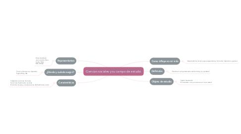 Mind Map: Ciencias sociales y su campo de estudio