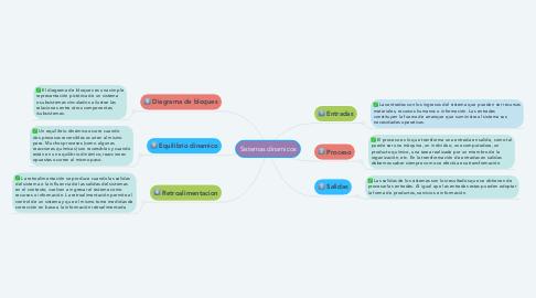 Mind Map: Sistemas dinamicos