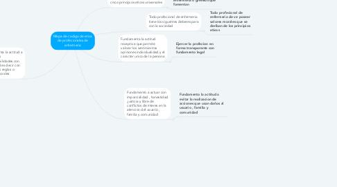 Mind Map: Mapa mental de la sociología