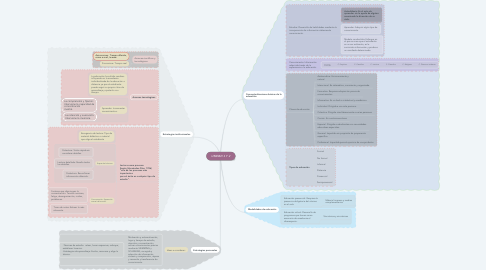 Mind Map: UNIDAD 1 Y 2