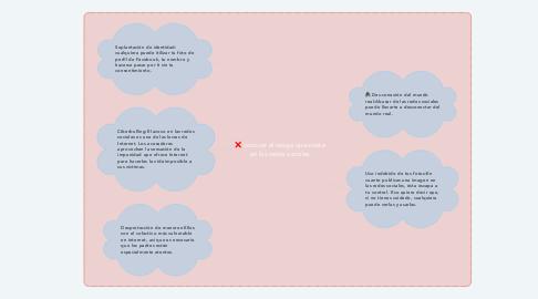 Mind Map: conocer el riesgo que existe en las redes sociales