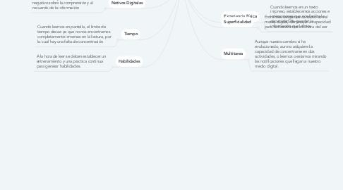 Mind Map: LA LECTURA DIGITAL, EN DESVENTAJA