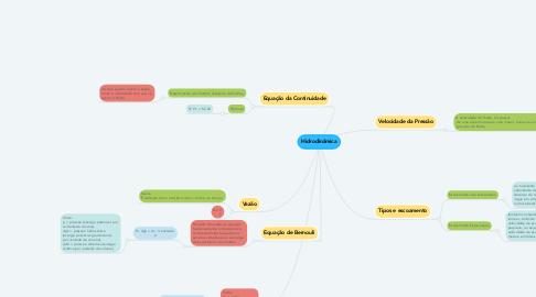 Mind Map: Hidrodinâmica