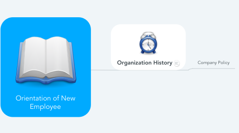Mind Map: Orientation of New Employee
