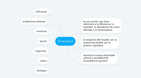 Mind Map: Diversidad