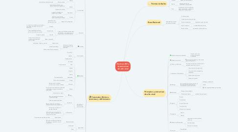 Mind Map: Normas ISO y la estructura de alto nivel