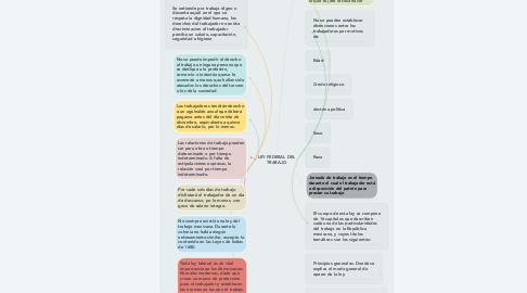 Mind Map: LEY FEDERAL DEL TRABAJO