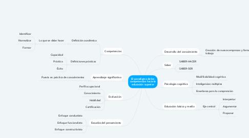Mind Map: El paradigma de las competencias hacia la educación superior