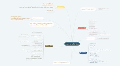 Mind Map: สารประกอบไฮโดรคาร์บอน
