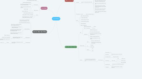 Mind Map: Java Week 2